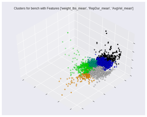 Figure 3: An example of the 3D scatter plot used to visualize cluster separation